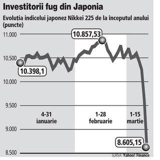 Bursa de la Tokio se prăbuşeşte şi trage după ea întreaga lume. Toată lumea vinde