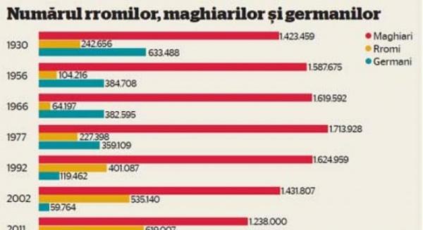 Maghiarii scad, germanii dispar, rromii sporesc
