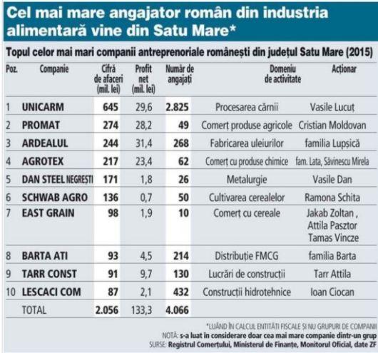 Cel mai mare angajator din industria alimentară e sătmărean. Top companii