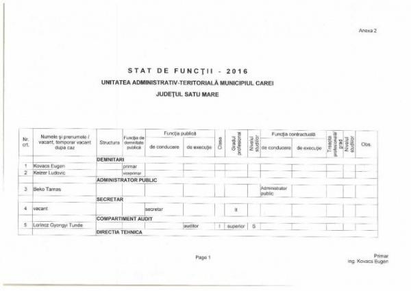 Rotirea cadrelor  în varianta UAT Municipiul Carei. Organigrama şi statul de funcţii