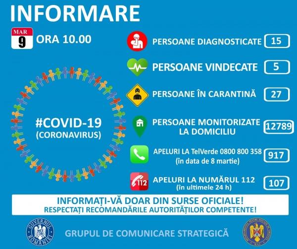 Coronavirusul închide școlile și grădinițele din 11 martie