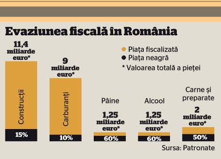 Cele mai negre pieţe din România