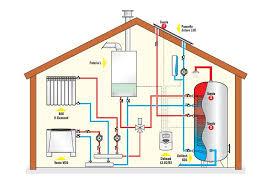 Finanțare pentru instalarea sistemelor de încălzire care utilizează energie regenerabilă