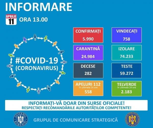 Avem în județ 32 de cazuri pozitive cu Covid 19