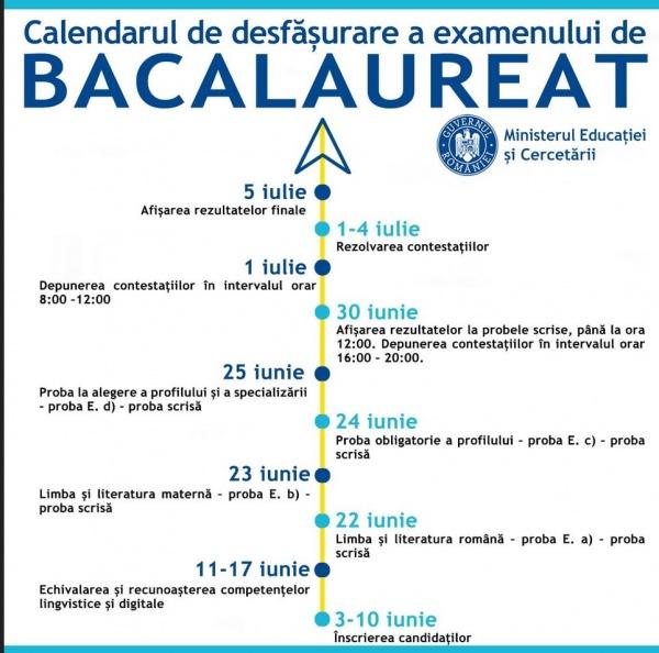 Calendarul de organizare și desfășurare a examenului național de Bacalaureat – 2020