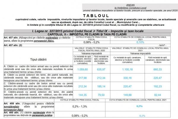 Taxele și impozitele locale pe anul 2021