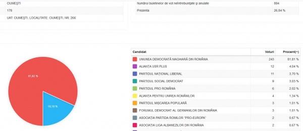 Șvabii au votat masiv UDMR în județul Satu Mare și aproape deloc FDG. Surpriza AUR